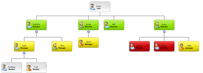 Asp organisation chart component create flexible versatile net organisation chart ccuart Choice Image